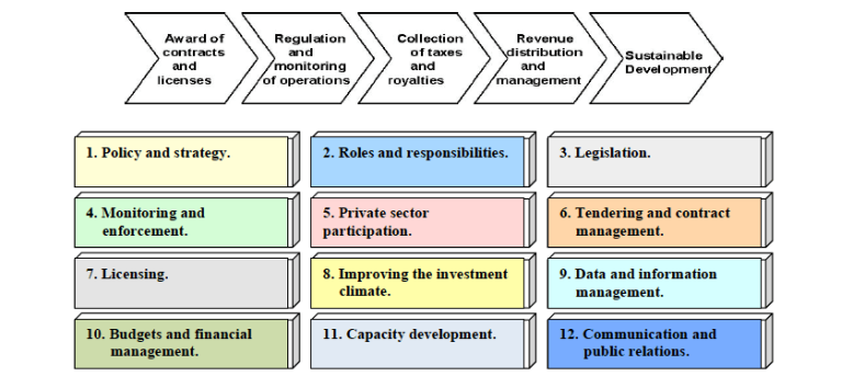 Main components (or building blocks) of the institutional and legal framework for the sustainable development and strengthening of the mining sector in Albania